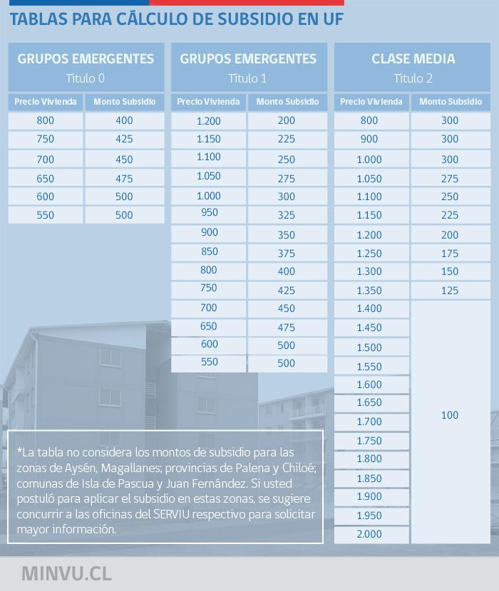 tabla-calculo-subsidios